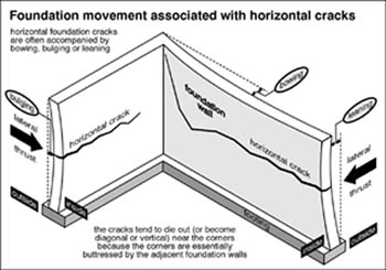 foundation movement associated with horizontal cracks